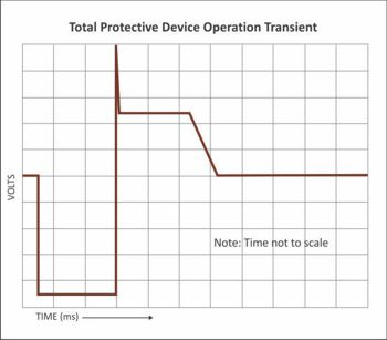 Total Protective Device Operation Transient