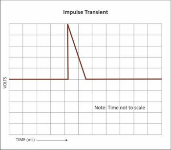 Impulse Transient