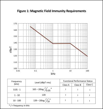 Ford CS-2009 Magnetic Field Immunity Requirements