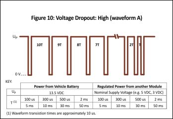 Ford CS-2009 Immunity to Voltage Dropout Requirements - A