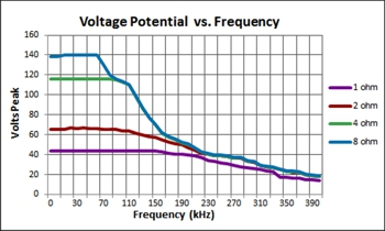 7224 voltage potential vs. frequency