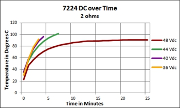 7224 DC over Time - 2 ohms