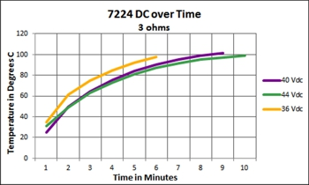 7224 DC over Time - 3 ohms