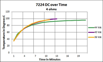 7224 DC over Time - 4 ohms