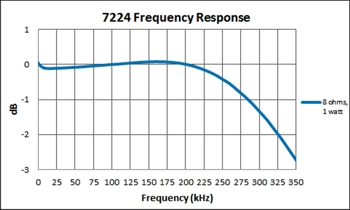 7224 Frequency Response chart