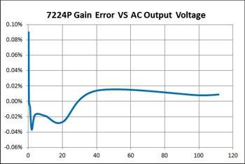 7224P Gain Error vs. Output Voltage