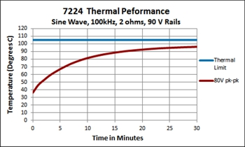 7224 Thermal Performance
