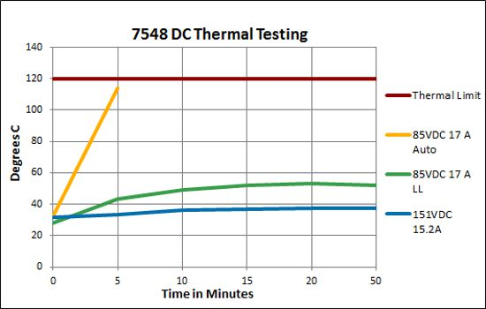 7548 DC Thermal Test