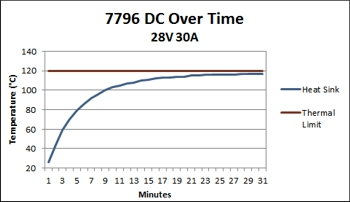 7796 Temperature Over Time chart