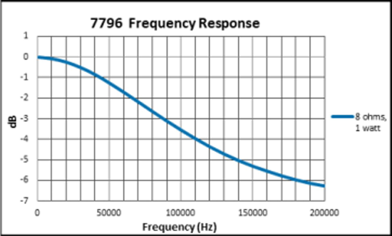 7796 Frequency Response