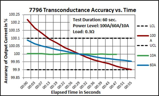 7796 Transconductance Accuracy vs. Time
