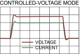 Controlled Voltage Mode waveforms