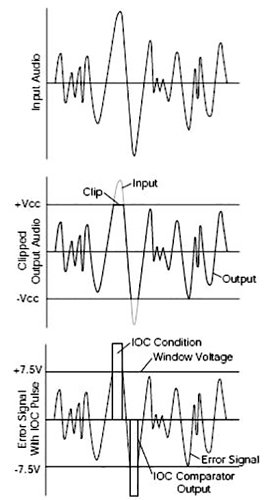 IOC waveforms